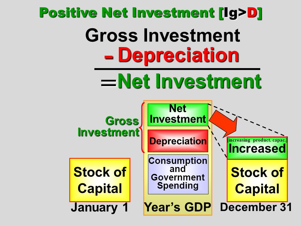 Positive Net Investment [Ig>D] [increasing product. capac.]